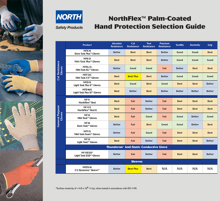 Northflex Glove Selection Guide